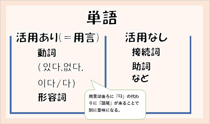 韓国語単語の分類