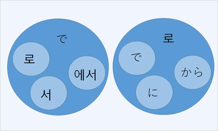 韓国語と日本語の助詞の関係