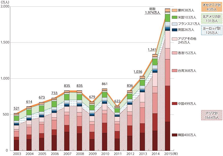 外国人環境客増加