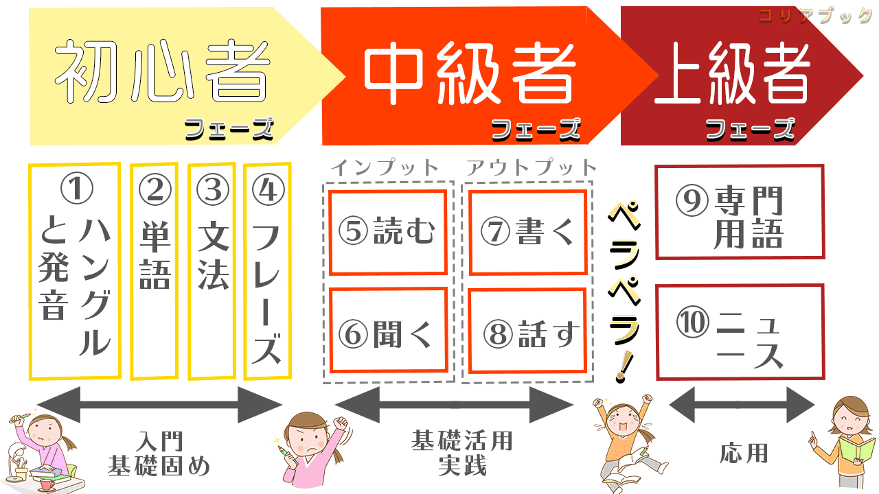 Study order by stage